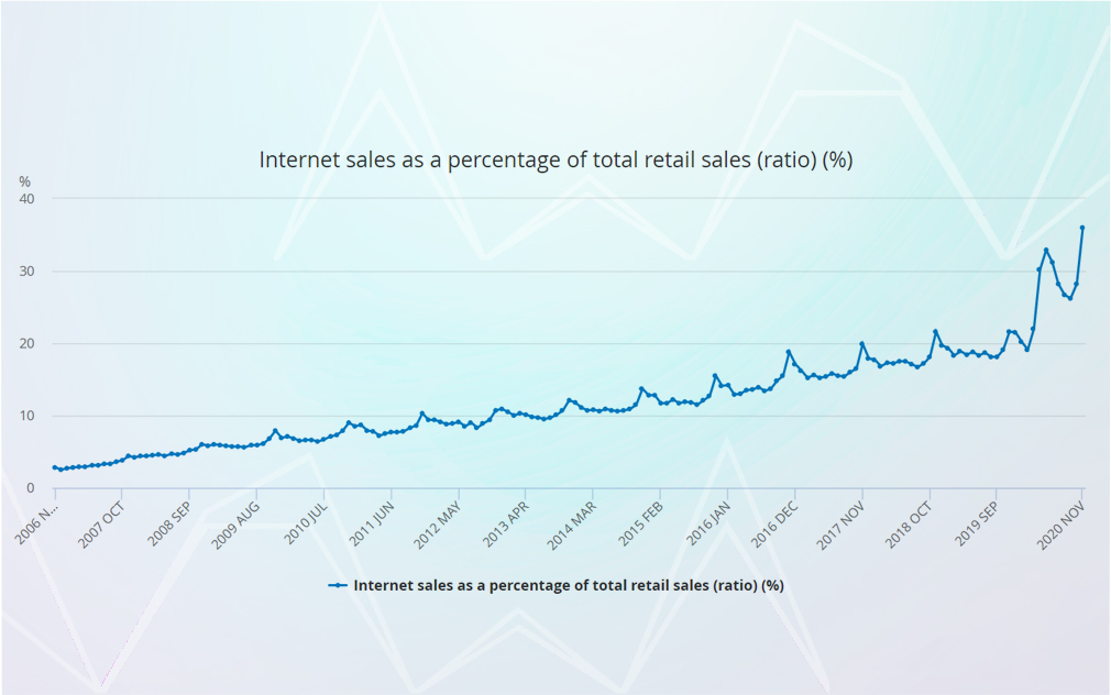 Image showing the growing trend of online shopping