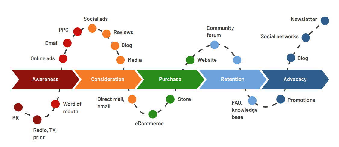 LinkedIn can be used as part of the customer journey