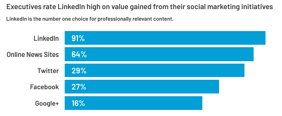 LinkedIn usage for professional content