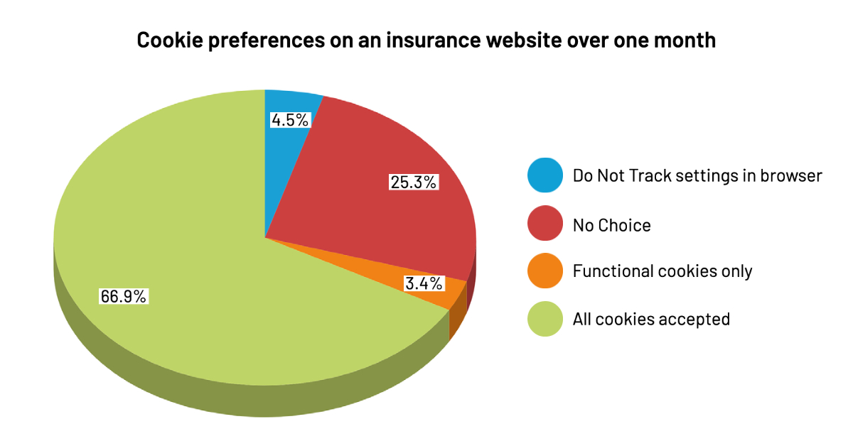 Cookie preference pie chart